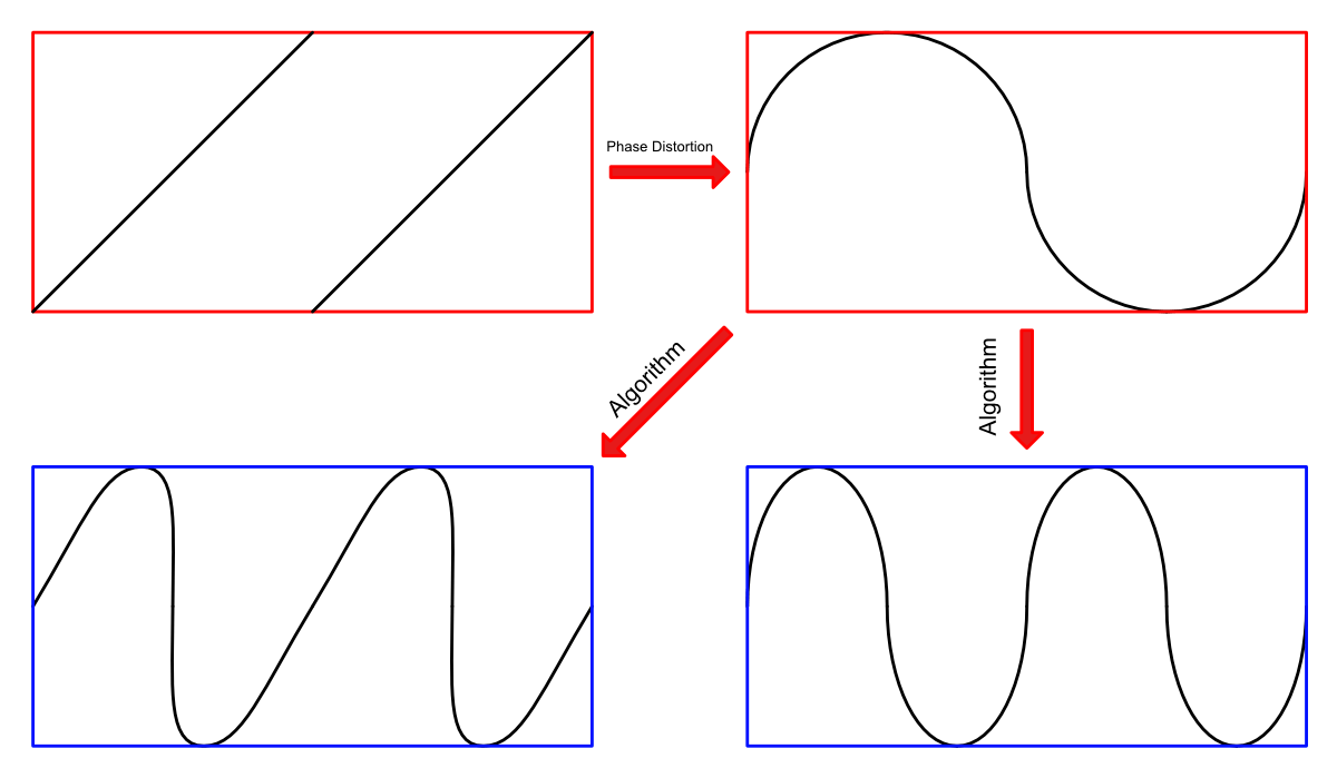Phase Distortion Synthesis