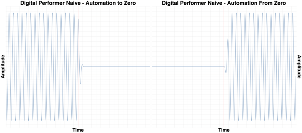 Digital Performer