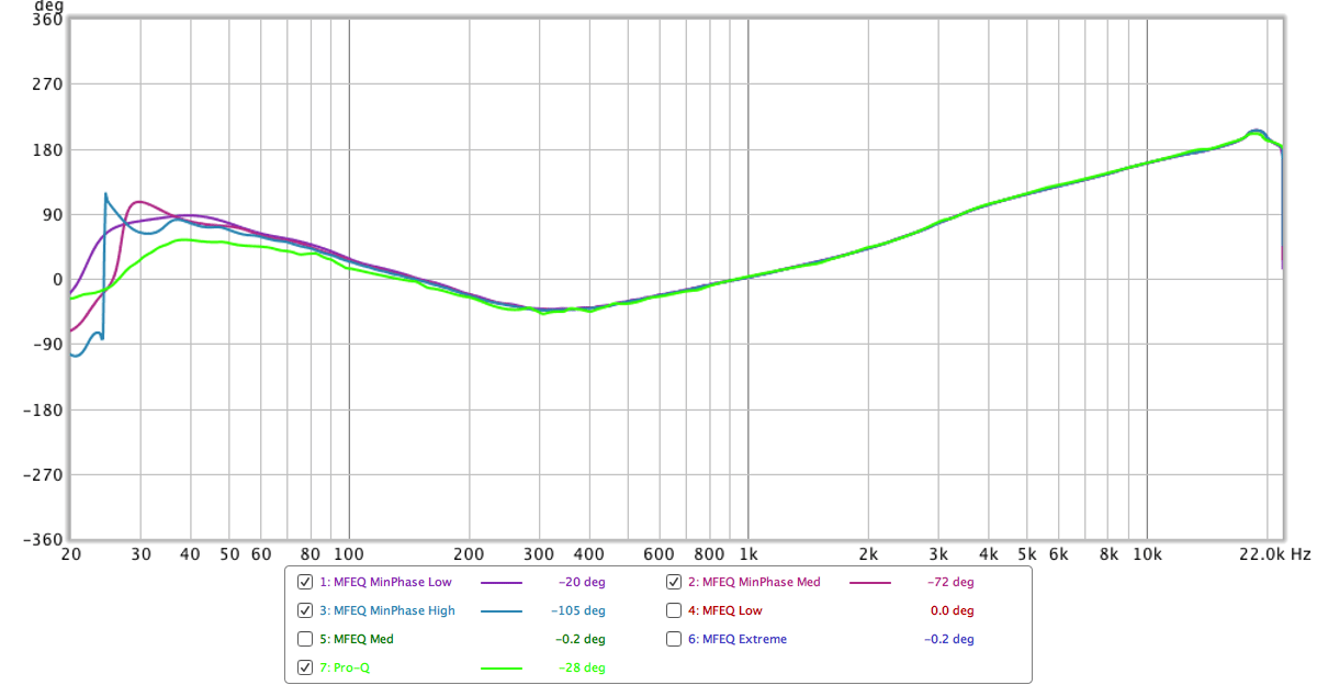 Minimum Phase Results